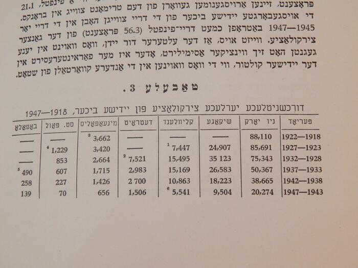 United States Yiddish Circulation Statistics
